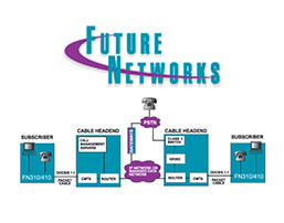 futurenetworks